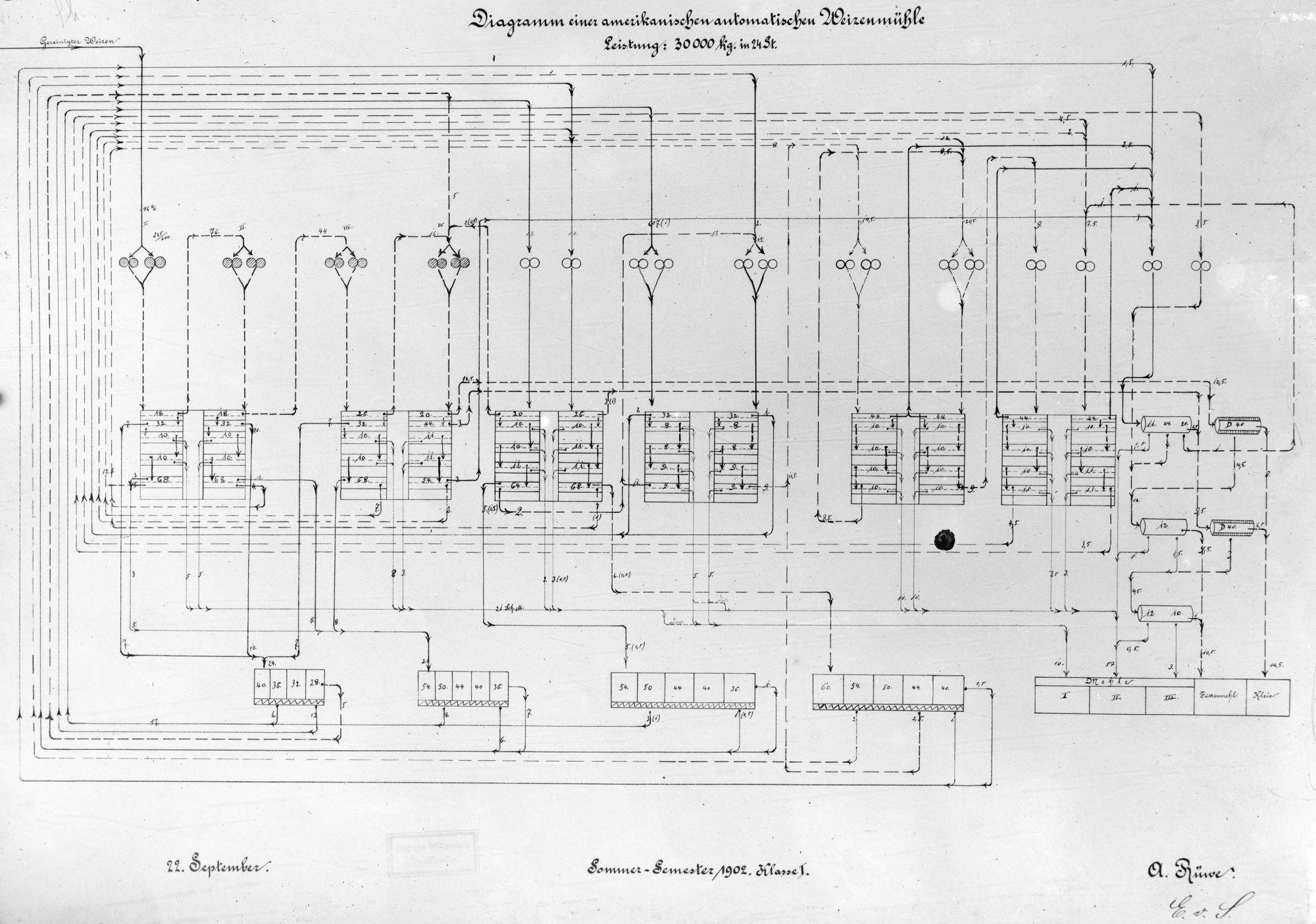 Diagramm einer amerikanischen automatischen Weizenmühle ...